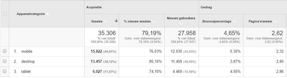 Statistieken Google Analytics responsive wordpress websites